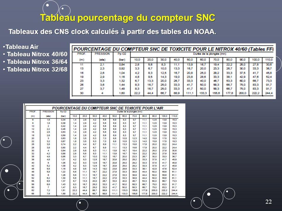 Tableau pourcentage du compteur SNC