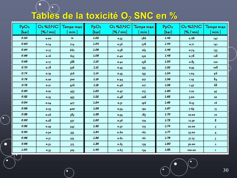 Tables de la toxicité O2 SNC en % par mn
