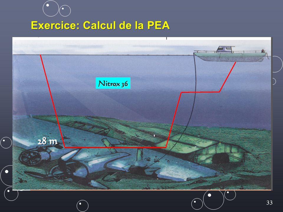 Exercice: Calcul de la PEA