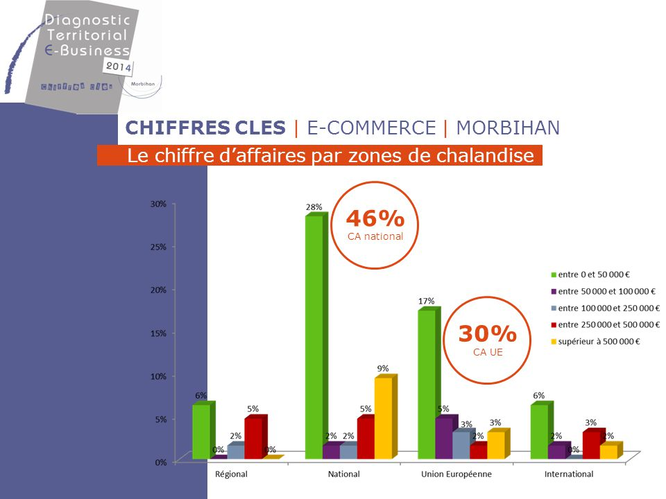 46% CA national 30% CA UE CHIFFRES CLES | E-COMMERCE | MORBIHAN