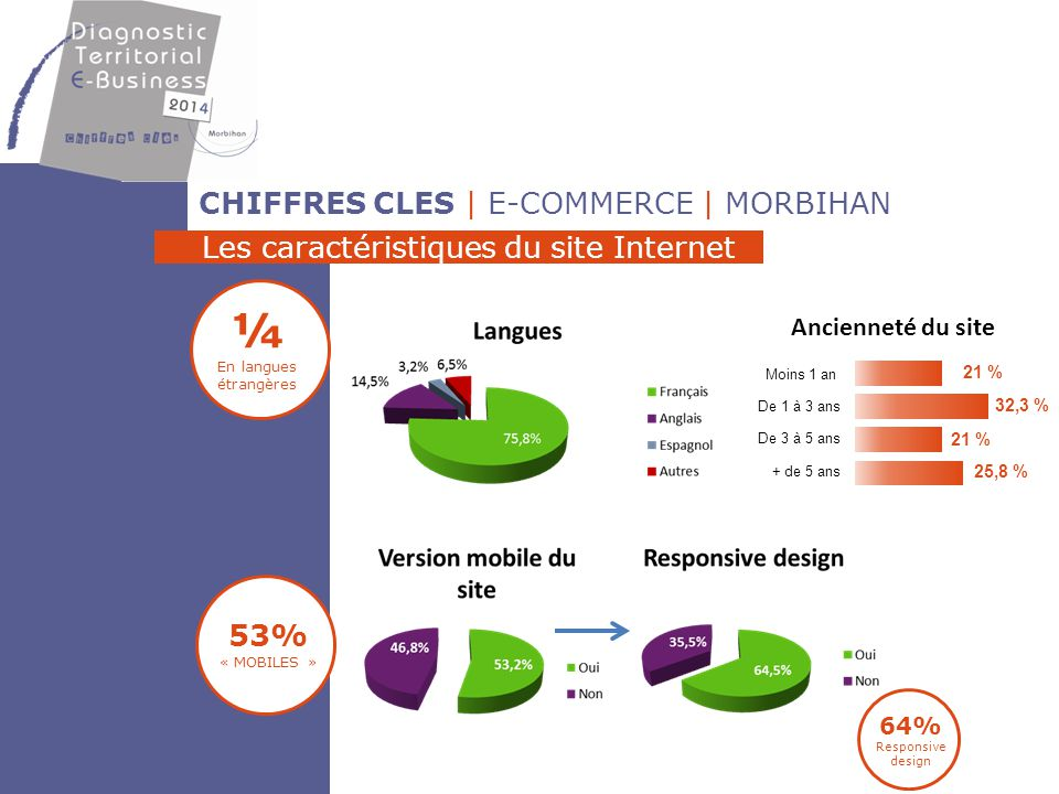 ¼ CHIFFRES CLES | E-COMMERCE | MORBIHAN