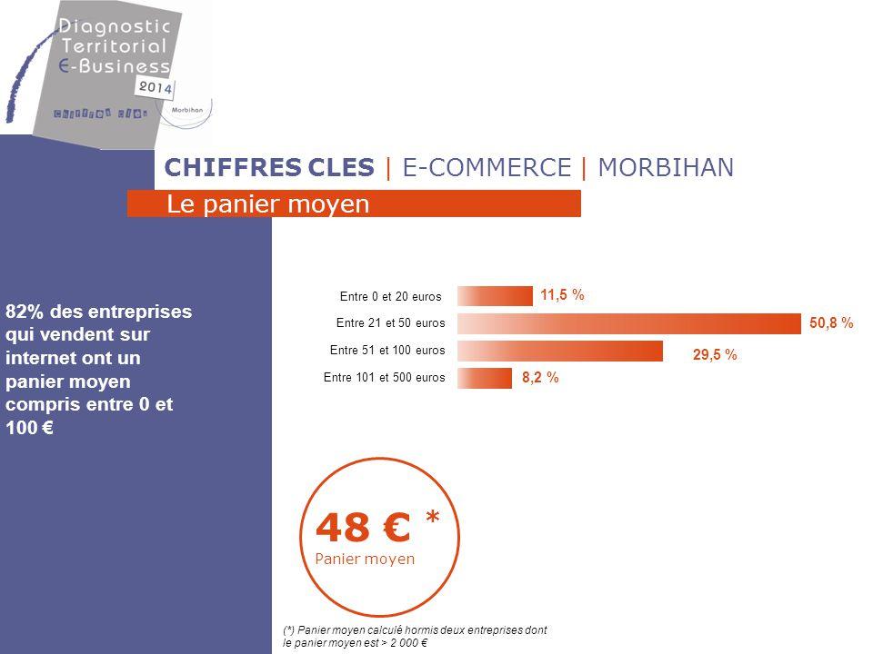 48 € * Panier moyen CHIFFRES CLES | E-COMMERCE | MORBIHAN