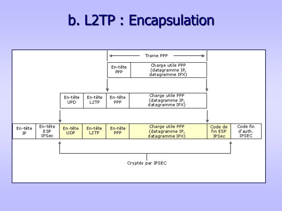 b. L2TP : Encapsulation