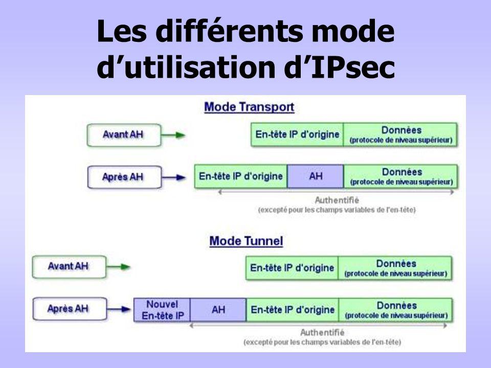 Les différents mode d'utilisation d'IPsec