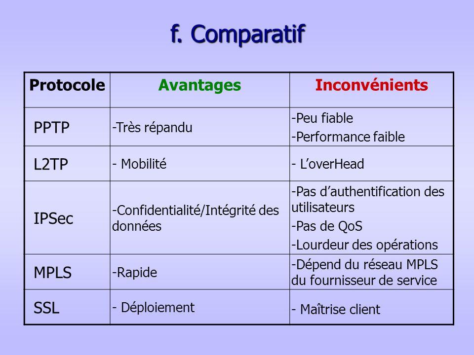f. Comparatif Protocole Avantages Inconvénients PPTP L2TP IPSec MPLS