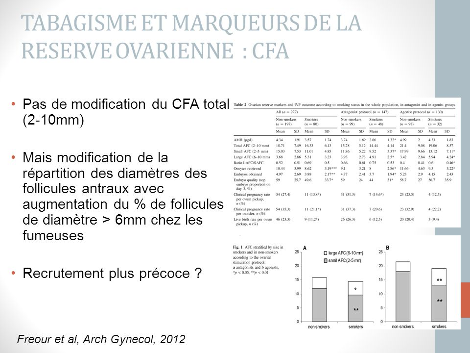 TABAGISME ET MARQUEURS DE LA RESERVE OVARIENNE : CFA