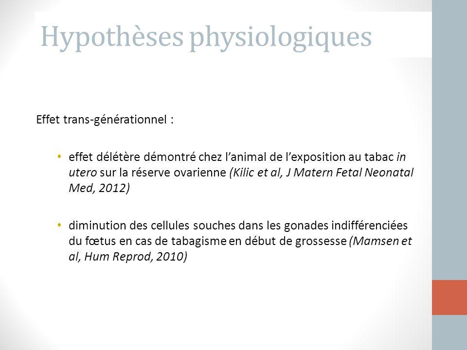 Hypothèses physiologiques