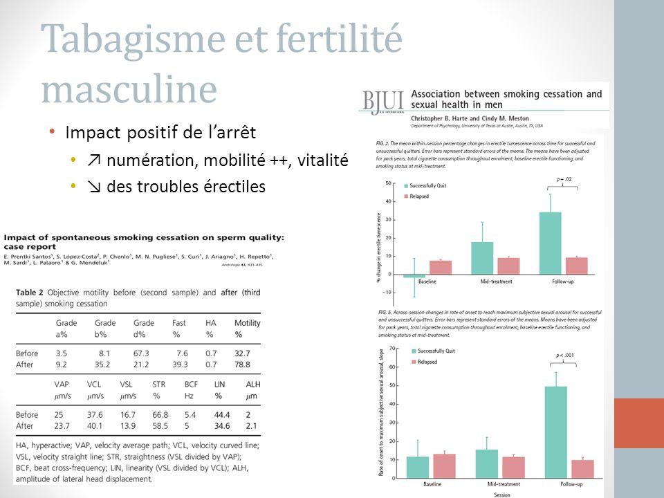 Tabagisme et fertilité masculine