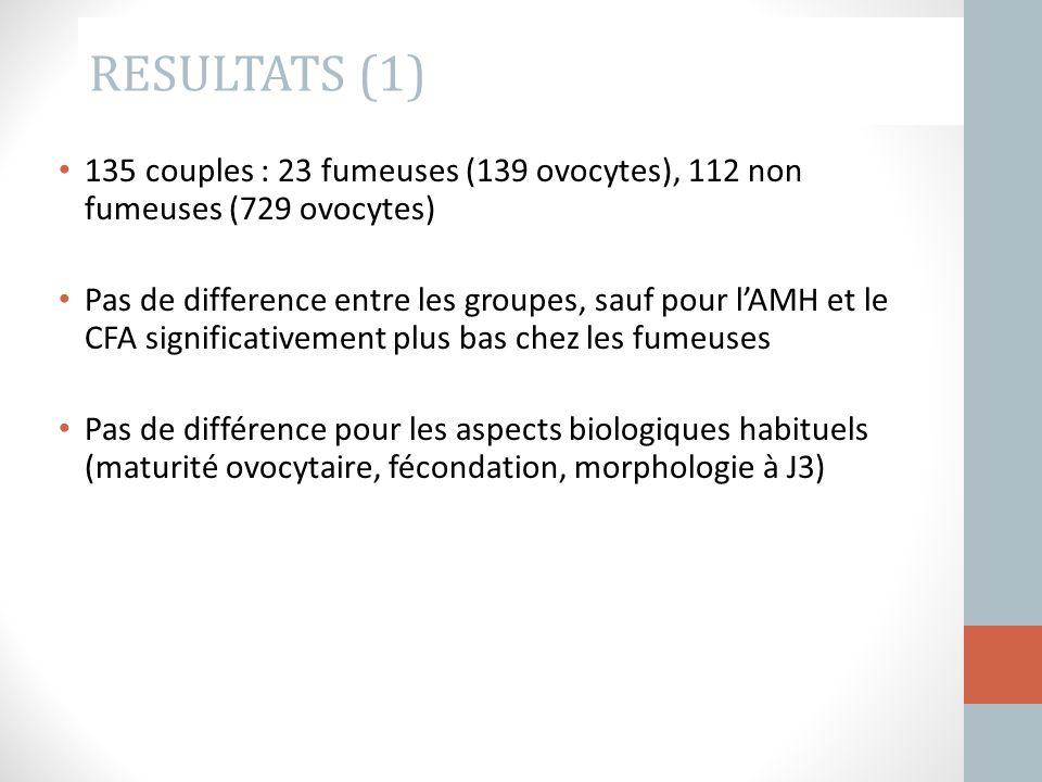 RESULTATS (1) 135 couples : 23 fumeuses (139 ovocytes), 112 non fumeuses (729 ovocytes)