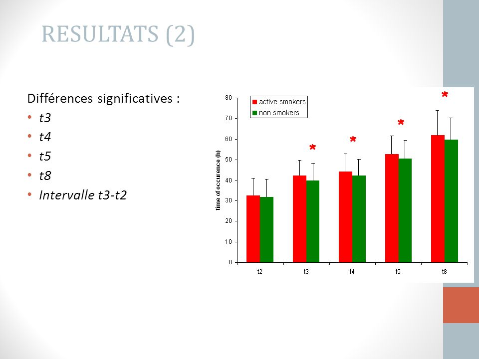 RESULTATS (2) Différences significatives : t3 t4 t5 t8