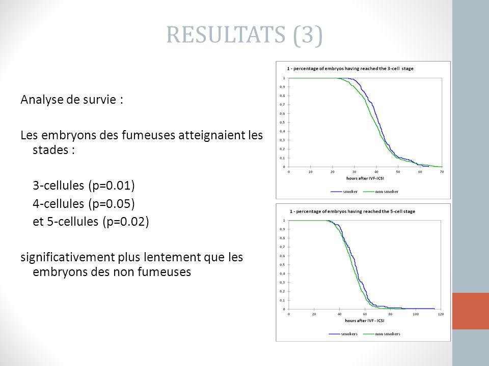 RESULTATS (3) Analyse de survie :
