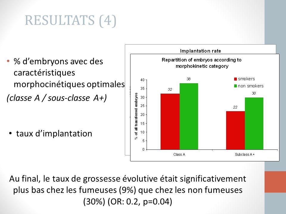 RESULTATS (4) % d'embryons avec des caractéristiques morphocinétiques optimales. (classe A / sous-classe A+)