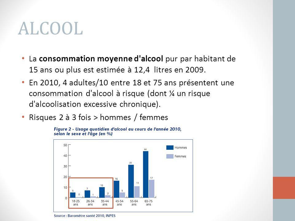 ALCOOL La consommation moyenne d alcool pur par habitant de 15 ans ou plus est estimée à 12,4 litres en 2009.