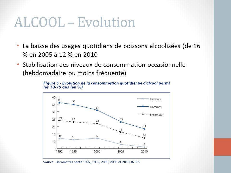 ALCOOL – Evolution La baisse des usages quotidiens de boissons alcoolisées (de 16 % en 2005 à 12 % en 2010.