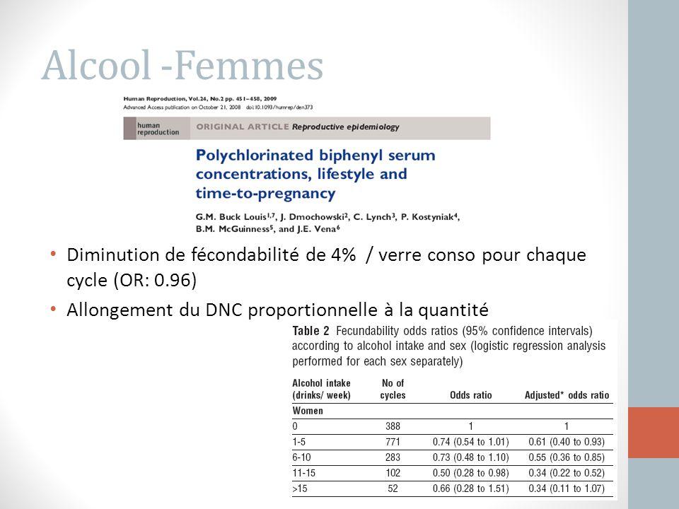 Alcool -Femmes Diminution de fécondabilité de 4% / verre conso pour chaque cycle (OR: 0.96) Allongement du DNC proportionnelle à la quantité.