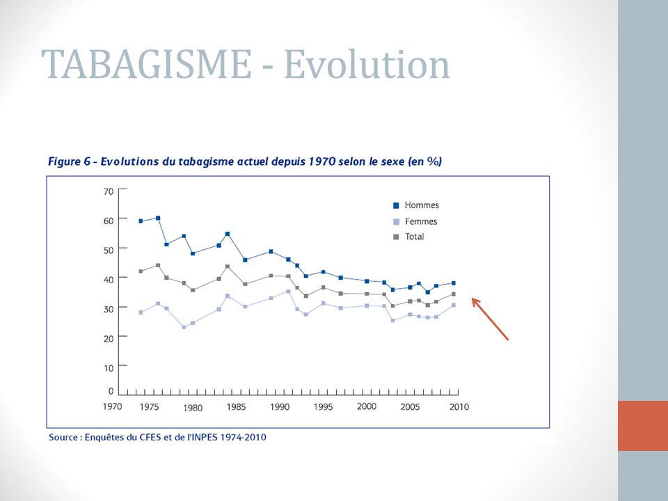 TABAGISME - Evolution