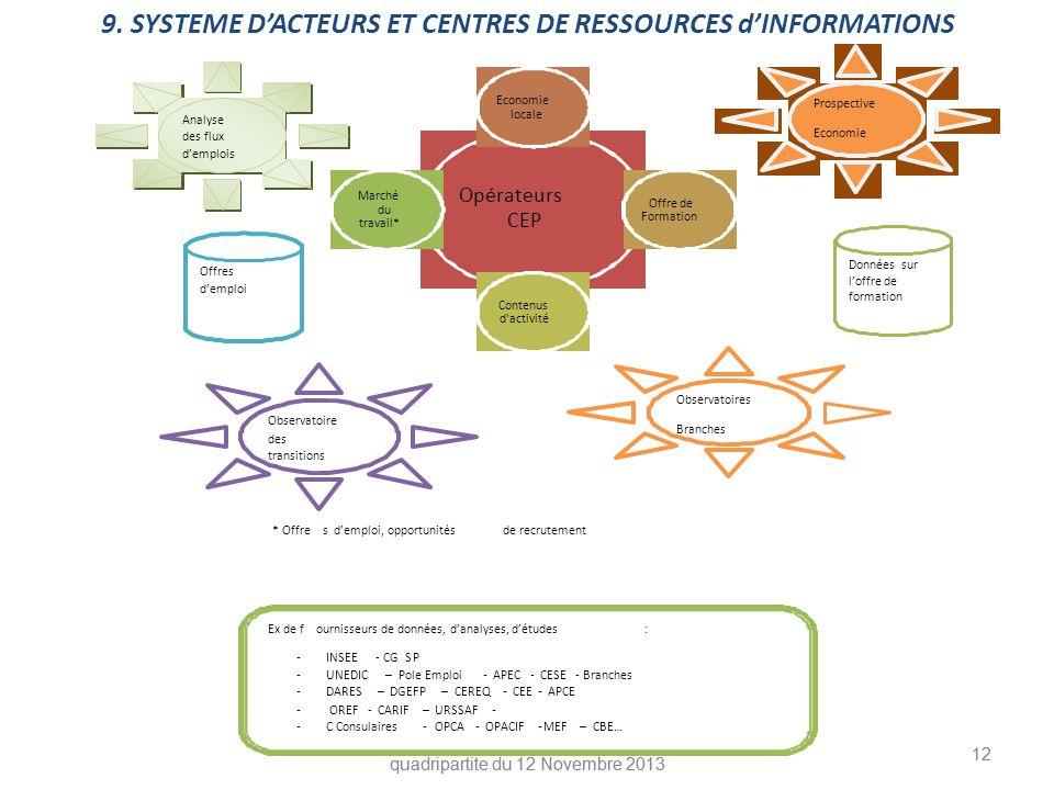 9. SYSTEME D'ACTEURS ET CENTRES DE RESSOURCES d'INFORMATIONS