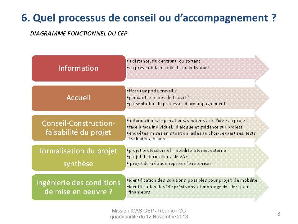 6. Quel processus de conseil ou d'accompagnement