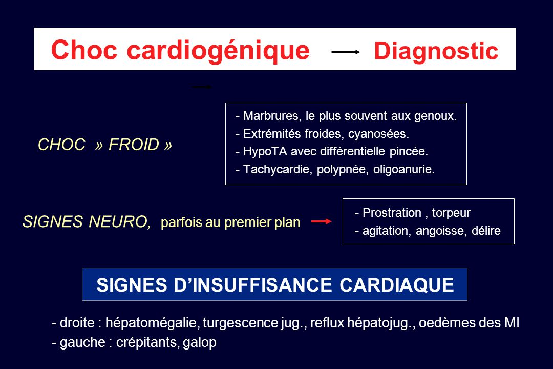 Choc cardiogénique Diagnostic