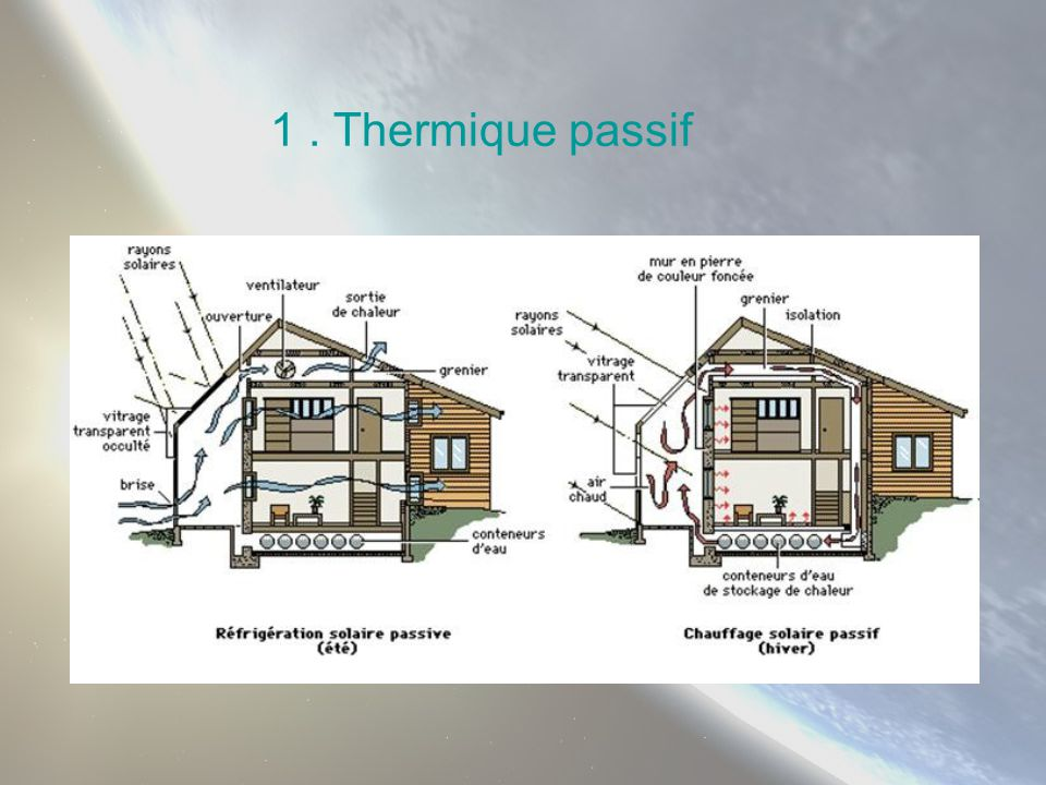 1 . Thermique passif