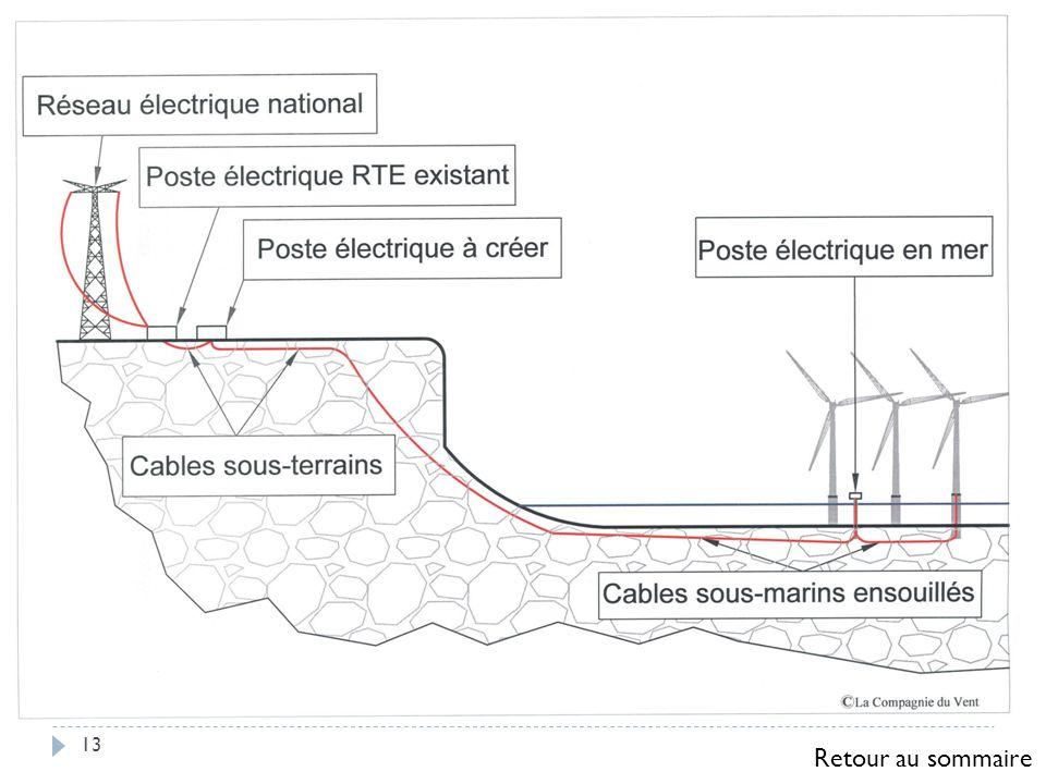 Le raccordement d éoliennes au réseau global de distribution électrique (sans stockage local de l énergie) nécessite, comme pour les autres centrales de production électrique, des lignes haute tension.