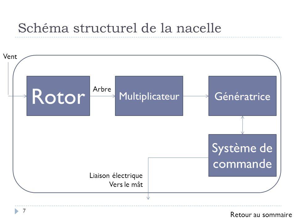 Schéma structurel de la nacelle