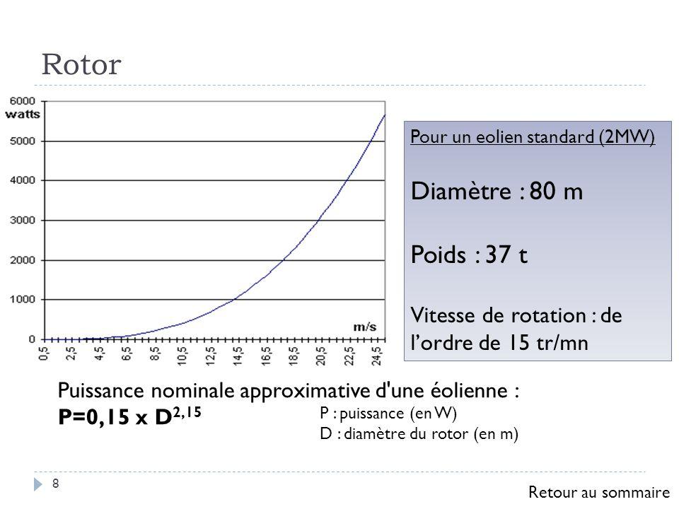 Rotor Diamètre : 80 m Poids : 37 t