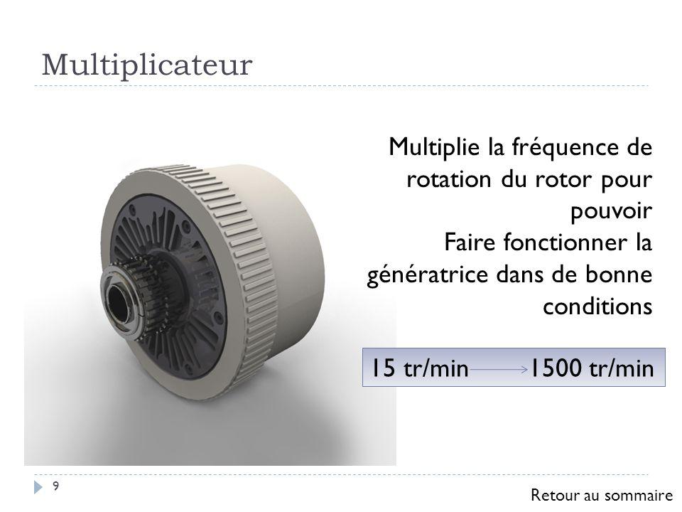 Multiplicateur Multiplie la fréquence de rotation du rotor pour pouvoir. Faire fonctionner la génératrice dans de bonne conditions.