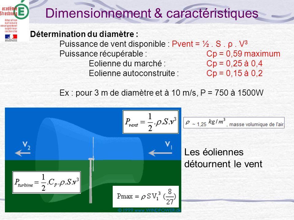Dimensionnement & caractéristiques