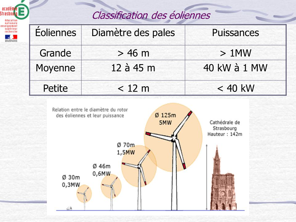 Classification des éoliennes