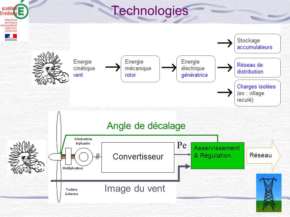 Technologies Angle de décalage Pe Image du vent Convertisseur