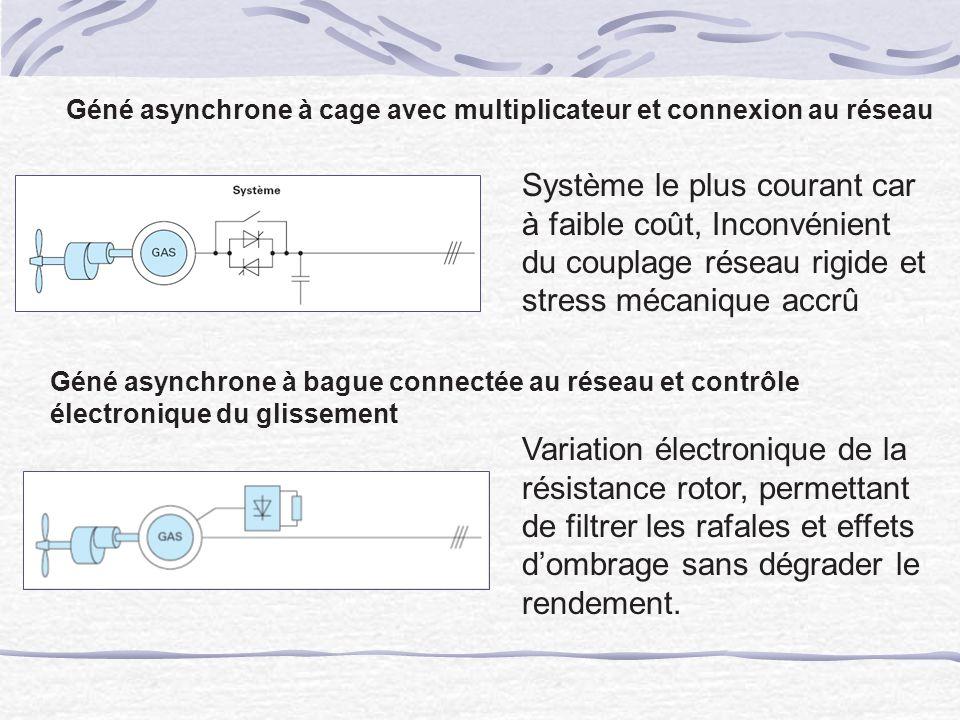 Géné asynchrone à cage avec multiplicateur et connexion au réseau