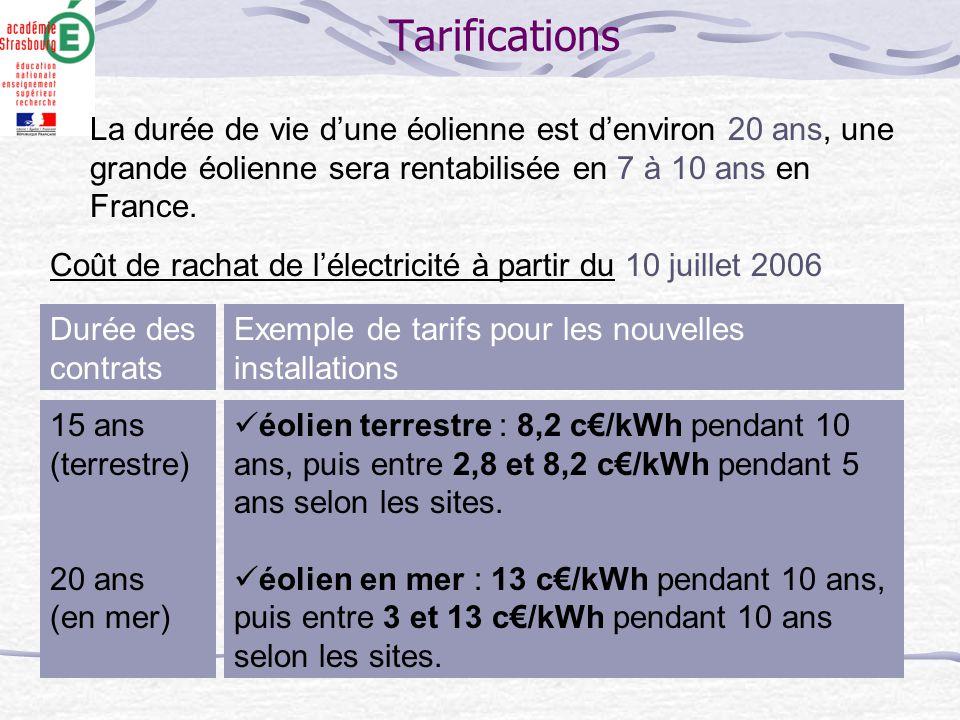 Tarifications La durée de vie d'une éolienne est d'environ 20 ans, une grande éolienne sera rentabilisée en 7 à 10 ans en France.
