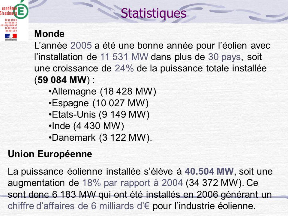 Statistiques. Monde.