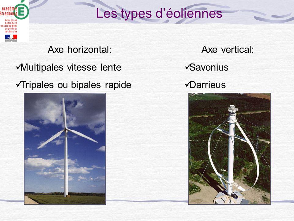 Les types d'éoliennes Axe horizontal: Multipales vitesse lente