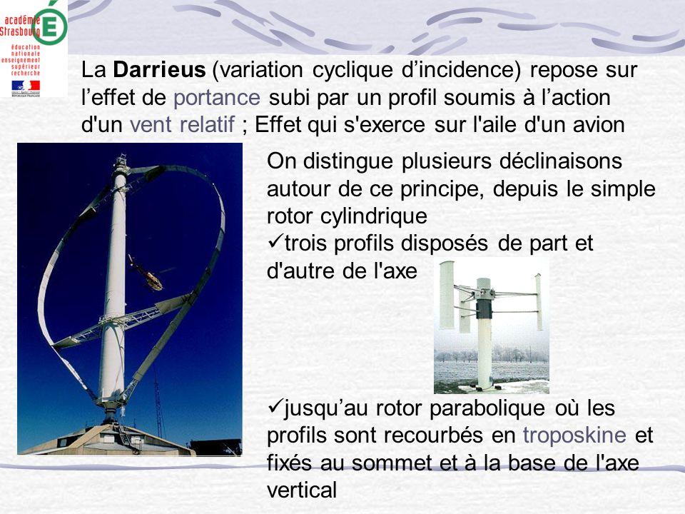 La Darrieus (variation cyclique d'incidence) repose sur l'effet de portance subi par un profil soumis à l'action d un vent relatif ; Effet qui s exerce sur l aile d un avion