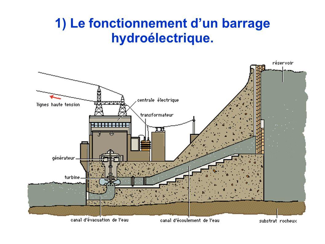 1) Le fonctionnement d'un barrage hydroélectrique.