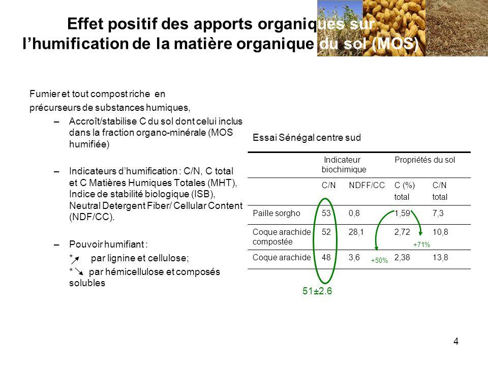 Effet positif des apports organiques sur l'humification de la matière organique du sol (MOS)