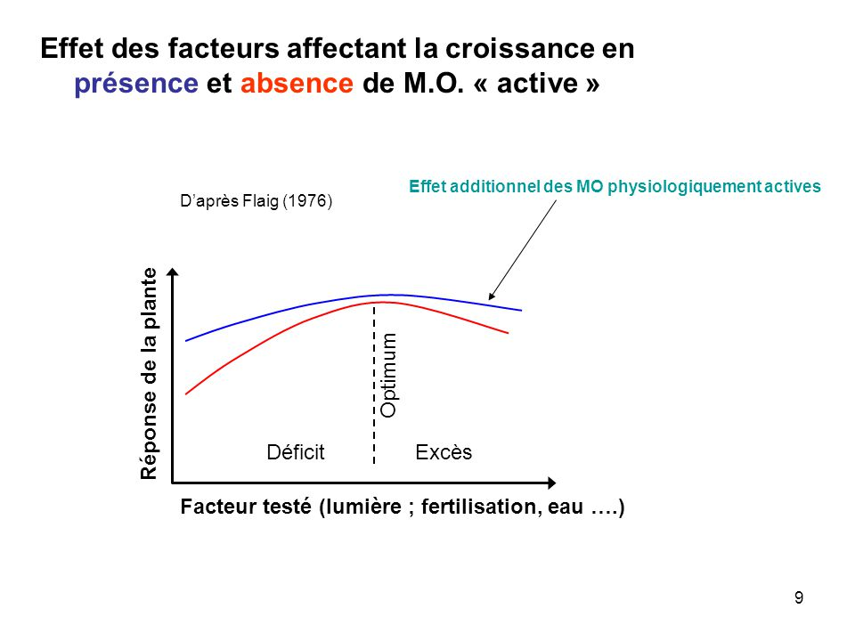 Effet des facteurs affectant la croissance en présence et absence de M