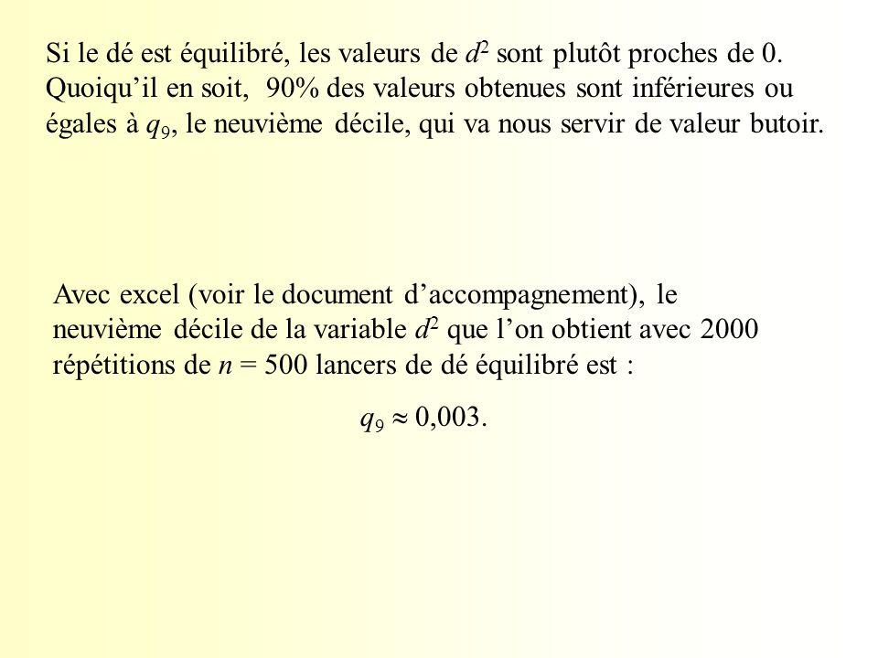 Si le dé est équilibré, les valeurs de d2 sont plutôt proches de 0