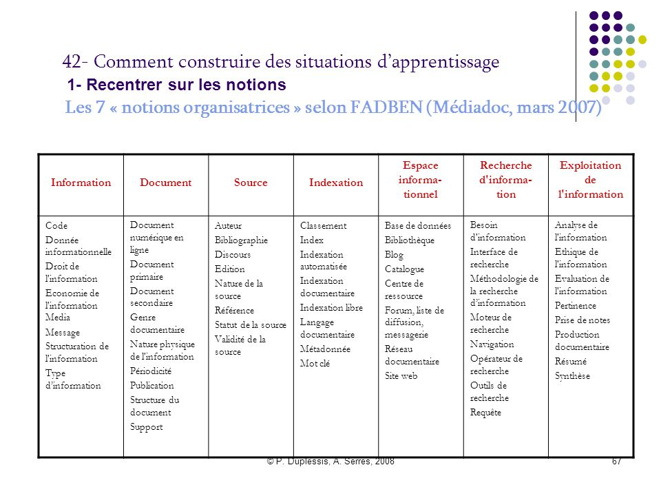 42- Comment construire des situations d'apprentissage 1- Recentrer sur les notions Les 7 « notions organisatrices » selon FADBEN (Médiadoc, mars 2007)