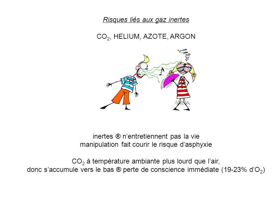 Risques liés aux gaz inertes CO2, HELIUM, AZOTE, ARGON