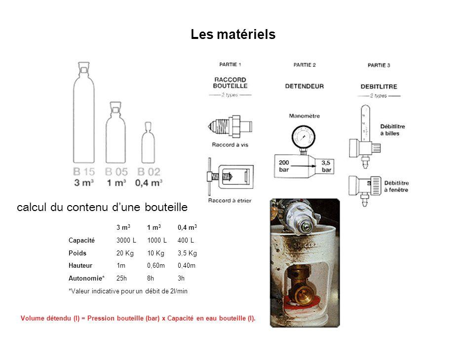 Les matériels calcul du contenu d'une bouteille 3 m3 1 m3 0,4 m3