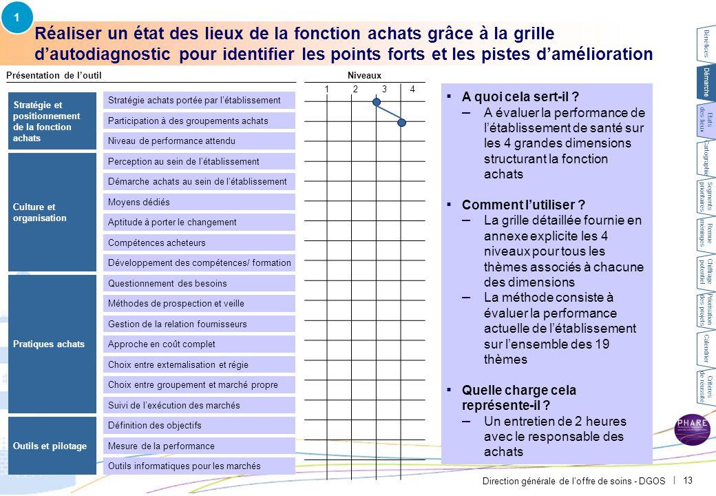 1 Exemple CH Avignon – la grille d'autodiagnostic a permis d'identifier les thèmes nécessitants un approfondissement et ceux déjà travaillés.