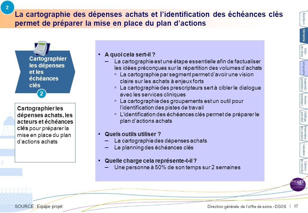 2 PAR-FGP053-20111027-MODELE-EP2710. Cartographier les dépenses achats pour identifier les segments et les prescripteurs principaux.
