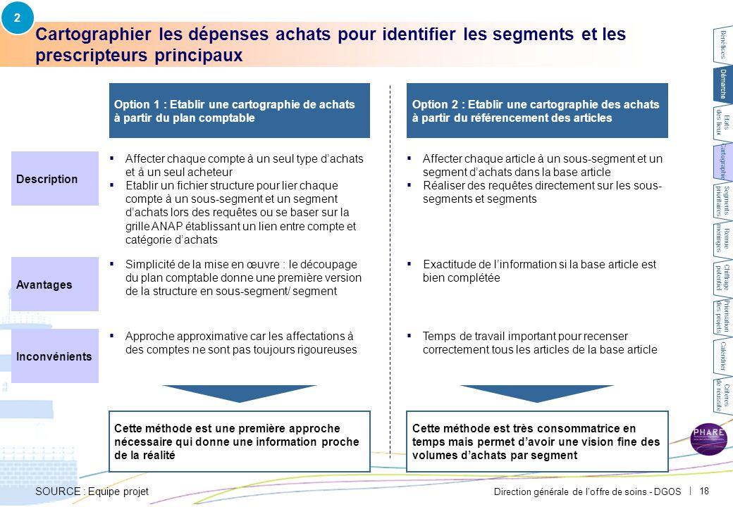 2 Exemple CH Avignon – La cartographie des dépenses achats a permis de factualiser les idées préconçues.