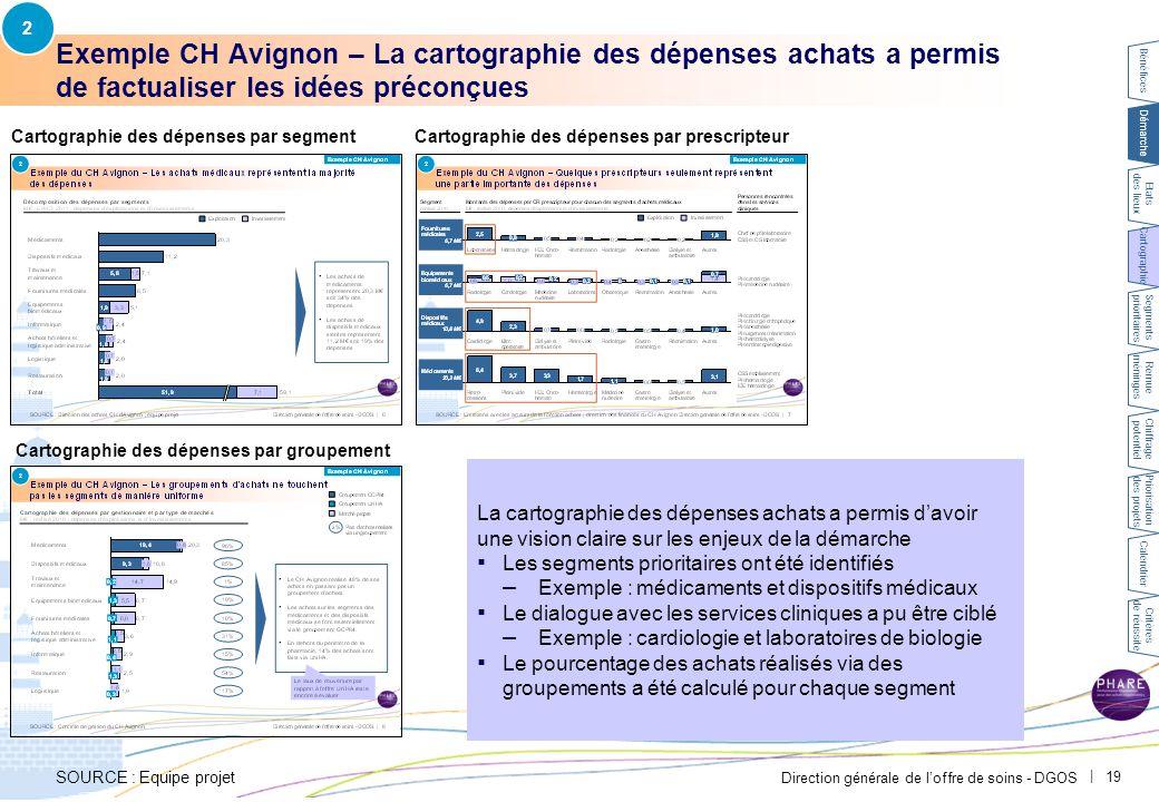 2 Exemple CH Avignon – La cartographie des échéances clés a permis de préparer le plan d'actions achats.