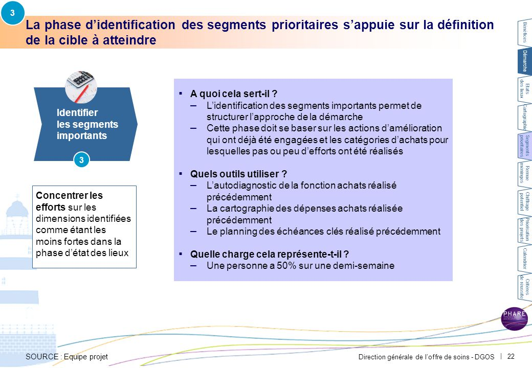 Exemple CH Avignon – Identification des segments importants