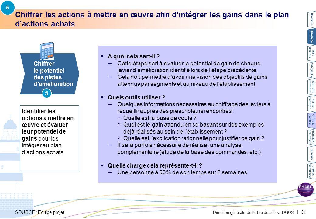 5 Exemple CH Avignon – Le chiffrage du potentiel de gains de chaque action a été réalisé en partenariat avec les prescripteurs.