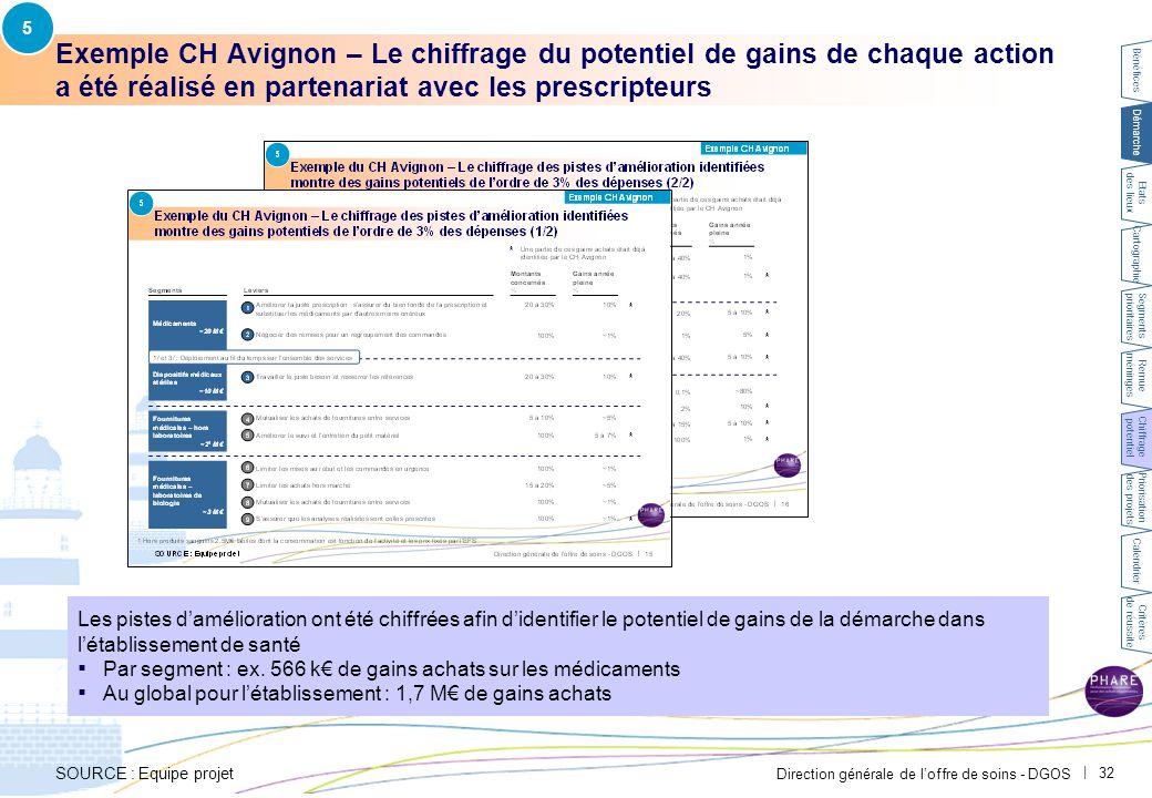5 Exemple CH Avignon – Le chiffrage des leviers identifiés sur les achats de médicaments a été réalisé en collaboration avec les prescripteurs.